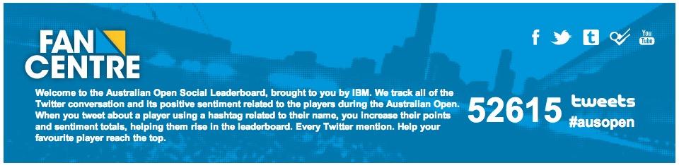 Australian Open Social Leaderboard