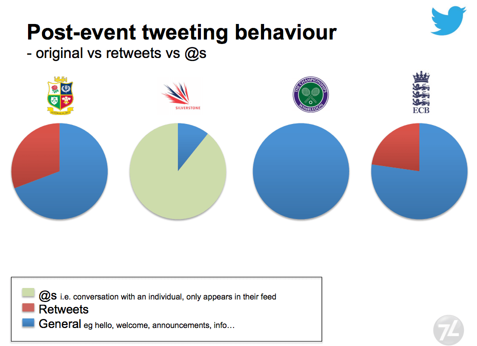 post event tweets