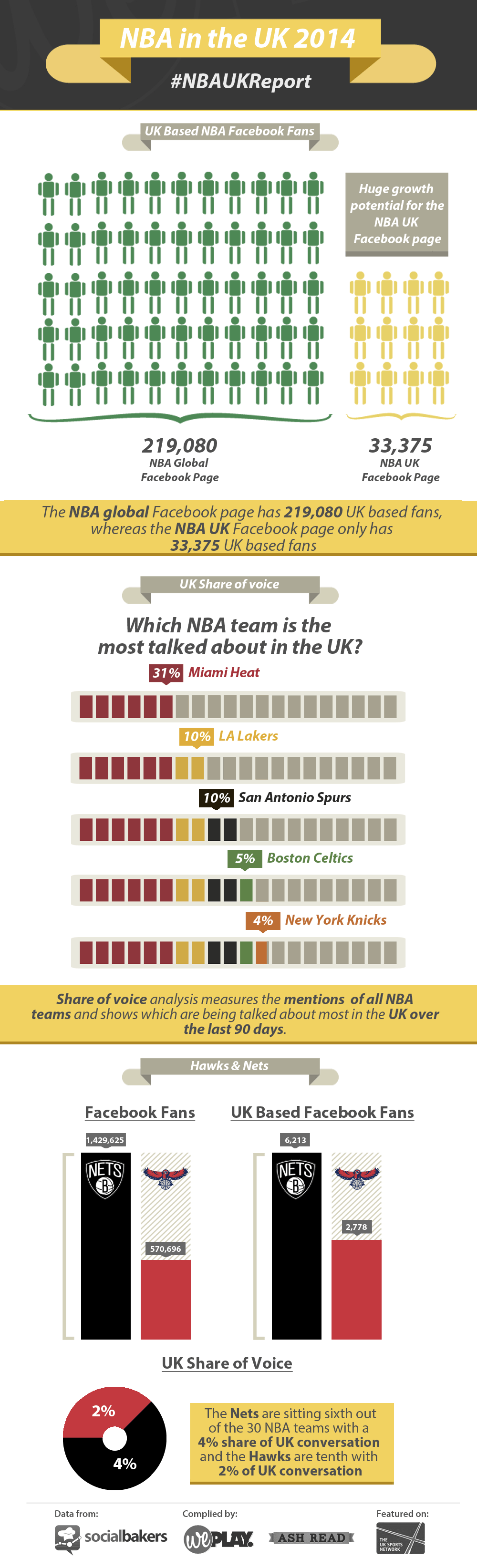 NBA UK Infographic
