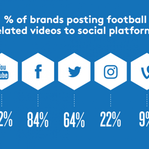 Euro 2016: The brands that are winning with video marketing