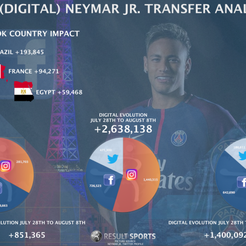 Neymar to PSG: Why was social media engagement so different on Instagram, Facebook and Twitter?