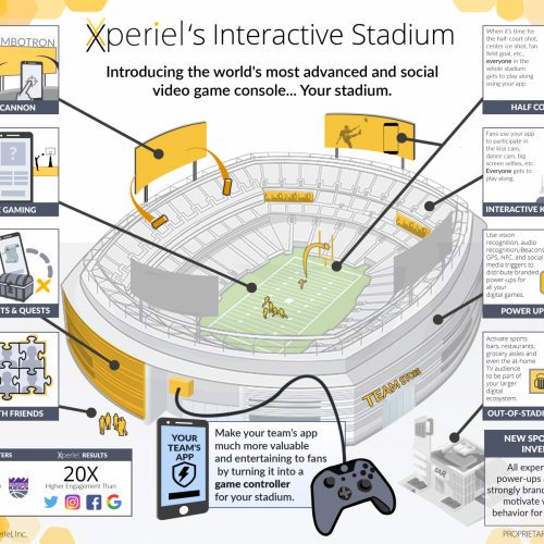 Can Augmented Reality turn the stadium into a whole new world?