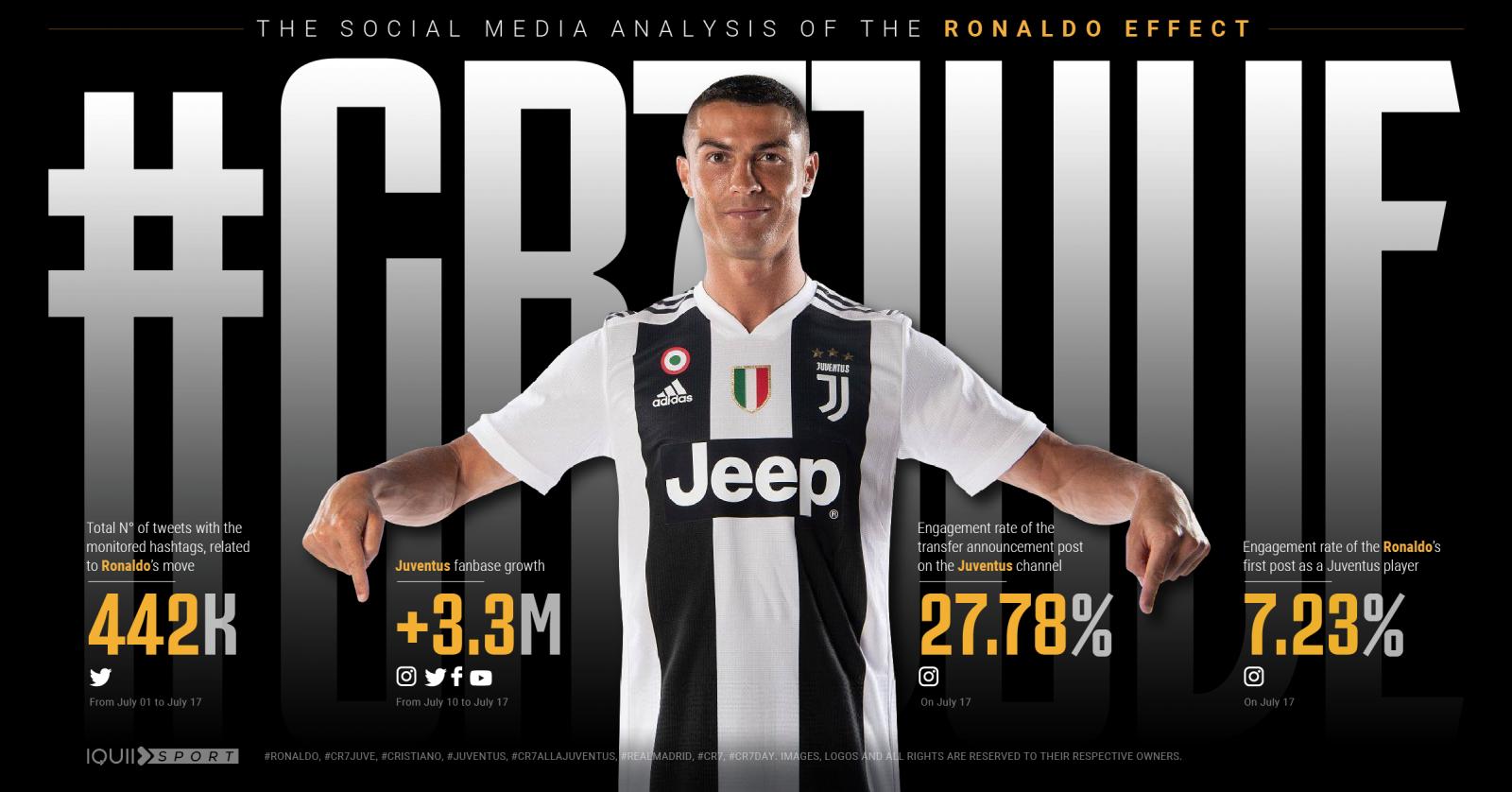Cristiano Ronaldo graphic