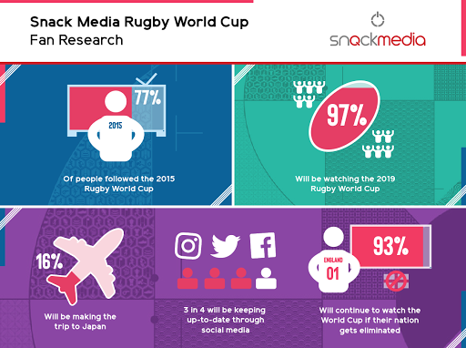 Snack Media research reveals only 26% of rugby fans can correctly name official World Cup sponsors
